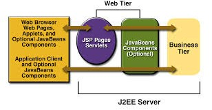 The brief introduction and usage of servers for different application