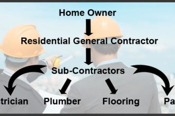 indiana contractor license